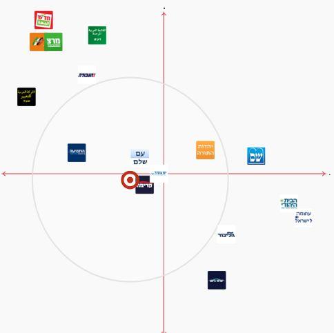 Israel-Wahlkompass CK