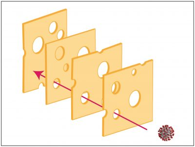 Swiss Cheese Layer System